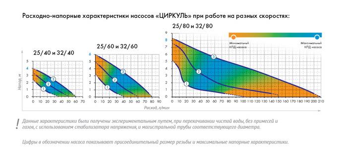 Расходно-напорные характеристики циркуляционных насосов «Циркуль»